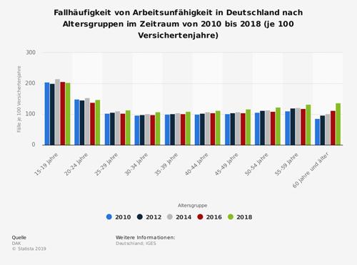 Fallhäufigkeit von Arbeitsunfähigkeit in Deutschland nach Altersgruppen