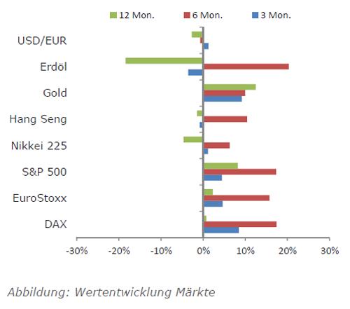 Ausgewählte Märkte im Überblick