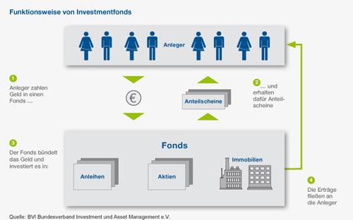 Funktionsweise von Investmentfonds