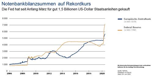 Bilanzsummen der Notenbanken Juni 2020