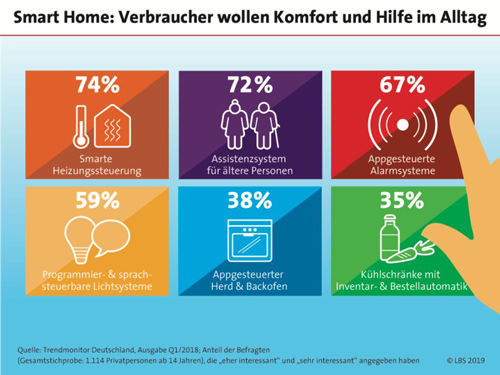 Wohnen im Smart Home – heute und später