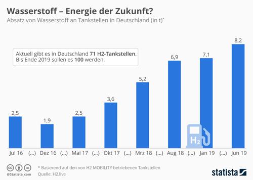 Wasserstoff-Absatzes an Tankstellen in Deutschland