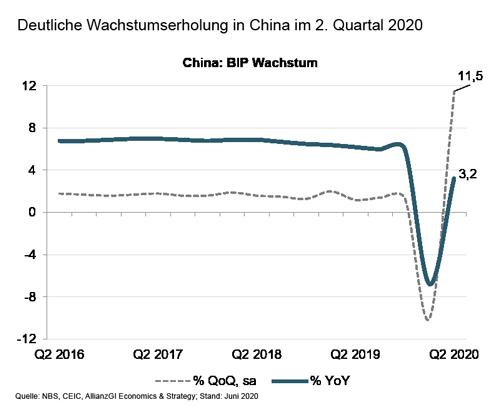 BIP Wachstum China