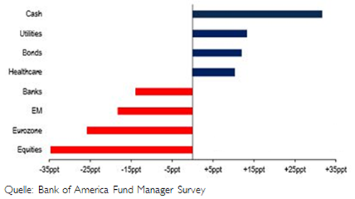 Fund Manager Survey (FMS)
