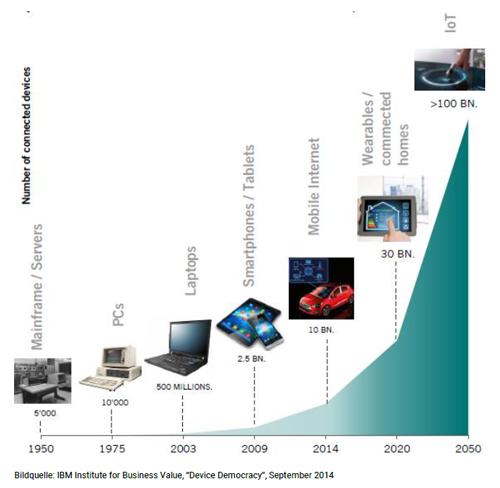 vom Mainframe bis IoT - Internet der Dinge