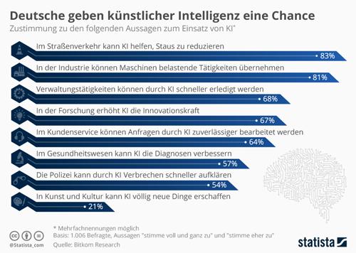 Deutsche geben künstlicher Intelligenz eine Chance