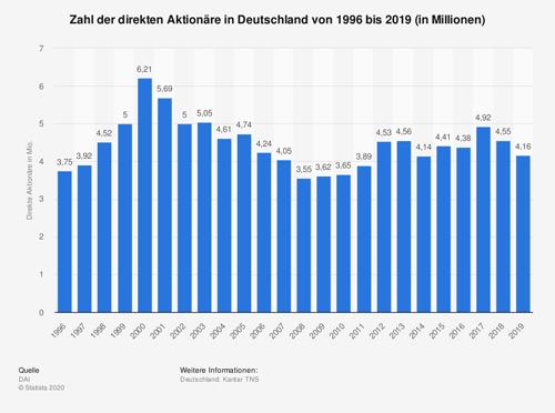 Zahl der direkten Aktionäre in Deutschland bis 2019