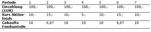 Cost Average Effect Methode