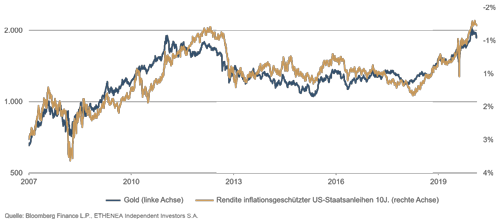 Goldpreis und Rendite inflationsgeschützter US-Staatsanleihen