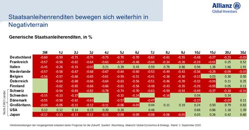 Generische Staatsanleiherenditen