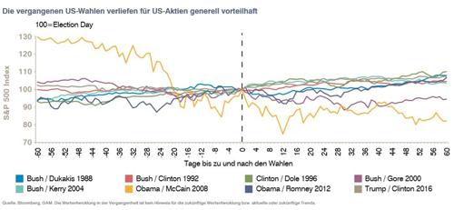 Wie wirken US-Wahlen auf die amerikaniche Börse