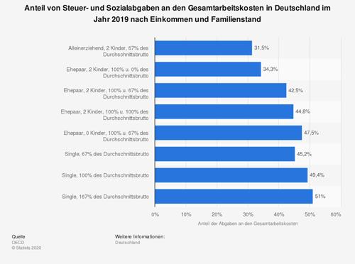 Steuer- und Sozialabgaben an den Gesamtarbeitskosten in Deutschland im Jahr 2019