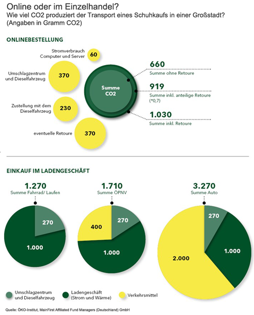 Online oder Einzelhandel - CO2 Bilanz