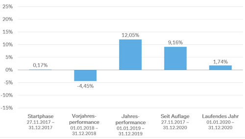 Wertentwicklung etf-robo 10%