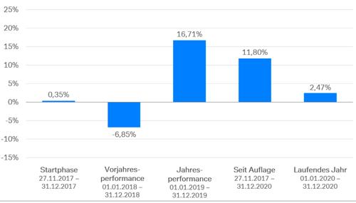 Wertentwicklung etf-robo 15%