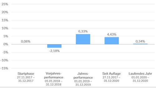 Wertentwicklung etf-robo 5%