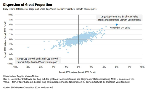 value stocks - dispersion of great proportiondispersion of great proportion