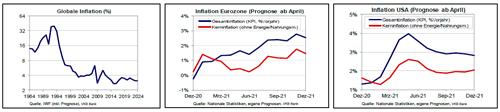 Inflationsprognossen