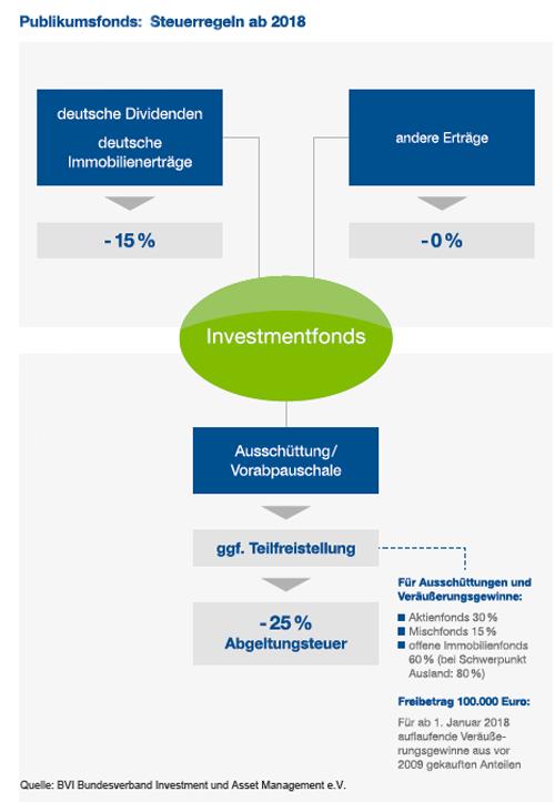 Steuerregeln für Investmentfonds