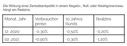 Realzinsen im Negativ-, Null- oder Niedrigzinsniveau