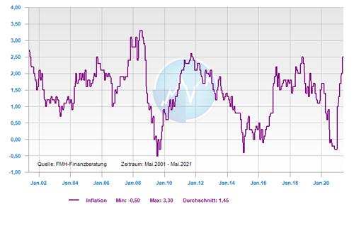 Inflationshöhe Eurozone letzte 10 Jahre