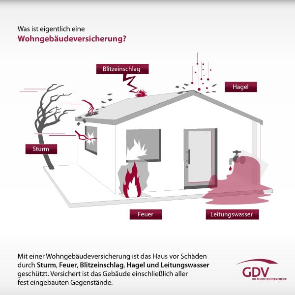 Wohngebäudeversicherung und ihre Leistungen