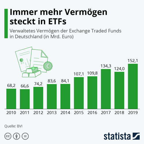 Immer mehr Vermögen steckt in ETFs