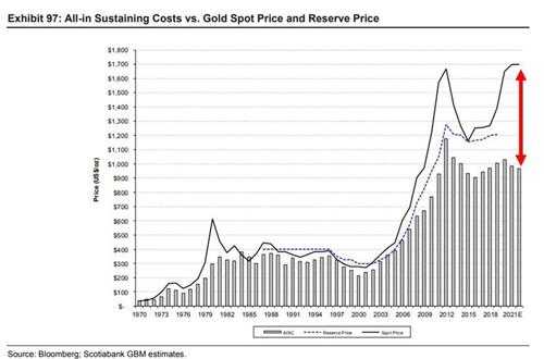 Kosten der Goldgewinnung im Vergleich zur Goldpreisentwicklung