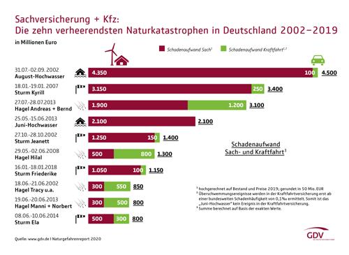 Naturkatastrophen in Deutschland 2002-2019