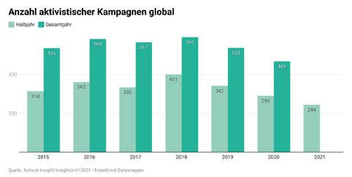 Anzahl aktivistische Kampagnen Global
