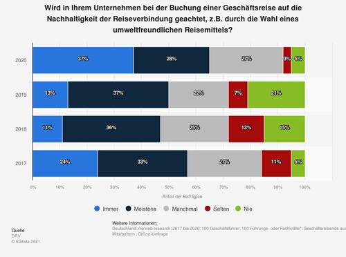 Umfrage zur Beachtung von Nachhaltigkeit bei Geschäftsreisen der Deutschen bis 2020