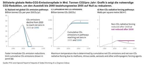 notwendige CO2-Reduktion, um den Ausstoß bis 2040 beziehungsweise 2055 auf Null zu reduzieren