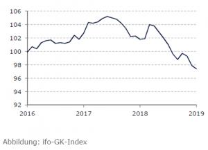 Entwicklung ifo gk index
