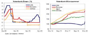 Zentralbanken Zinsen und Bilanzen