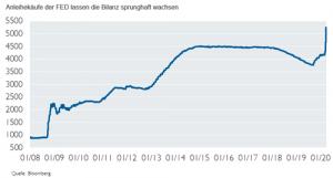Anleihekäufe der FED lassen die Bilanz sprunghaft wachsen