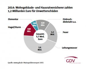Wohngebäude- und Hausratversicherer zahlen 1,2 Milliarden Euro für Unwetterschäden