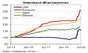 Notenbaken Bilanzsummen 7/2014 bis 7/2020