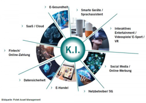 Nutzungsbereiche Künstliche Intelligenz (KI)