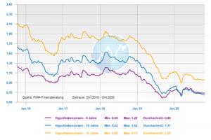Zinsentwicklung über die fünf letzten Jahre