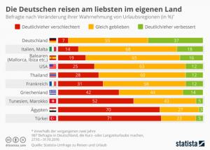 Deutsche reisen am liebsten im eigenen Land