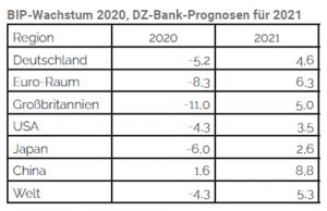 Wachstum BIP 2020
