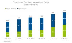 Verwaltetes Vermögen nachhaltiger Fonds