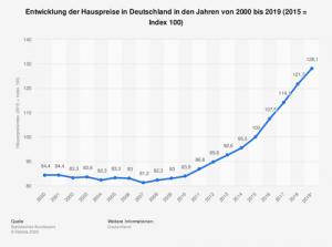 Entwicklung der Hauspreise in Deutschland in den Jahren von 2000 bis 2019