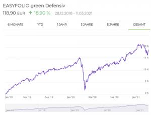 easyfolio green Defensiv Entwicklung