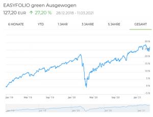 easyfolio green Ausgewogen Entwicklung
