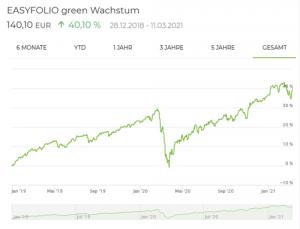 easyfolio green Wachstum Entwicklung