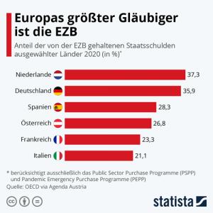 EZB - Europas größter Gläubiger