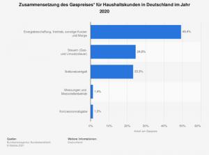 Gaspreiszusammensetzung für Haushaltskunden in Deutschland