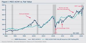 MSCI im Vergleich mit Fair Value