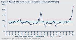 MSCI im Vergleich mit Value ompensite Premium
